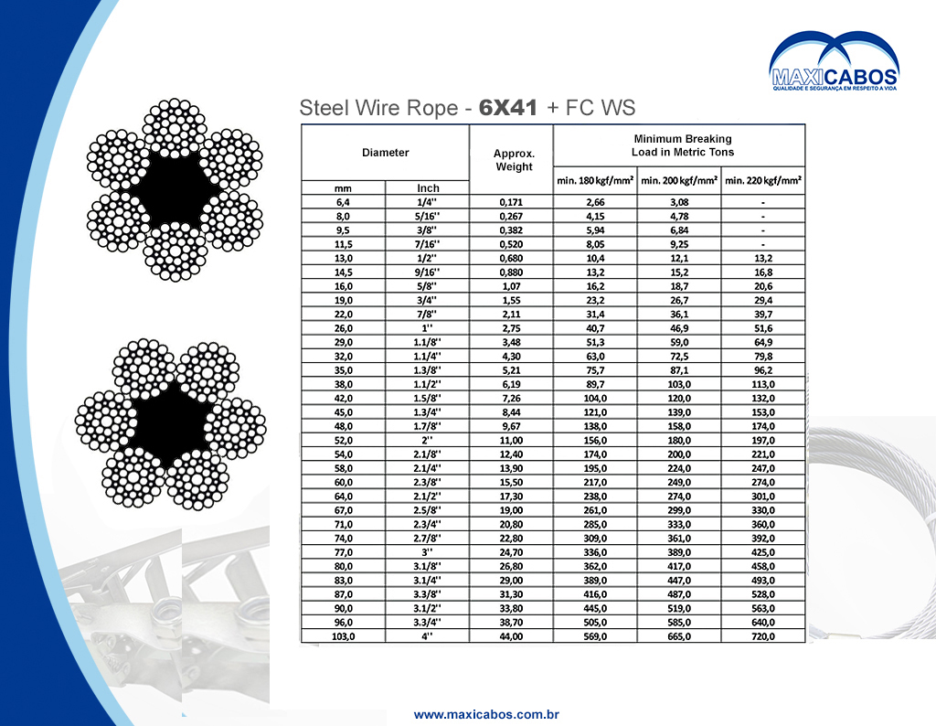 Contemporary Wire Rope Specifications Vignette - Wiring Schematics ...